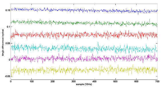 Figure 7.1. Single differences sorted by elevation