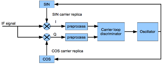 Figure 2.1. A simplified block diagram of a carrier tracking loop