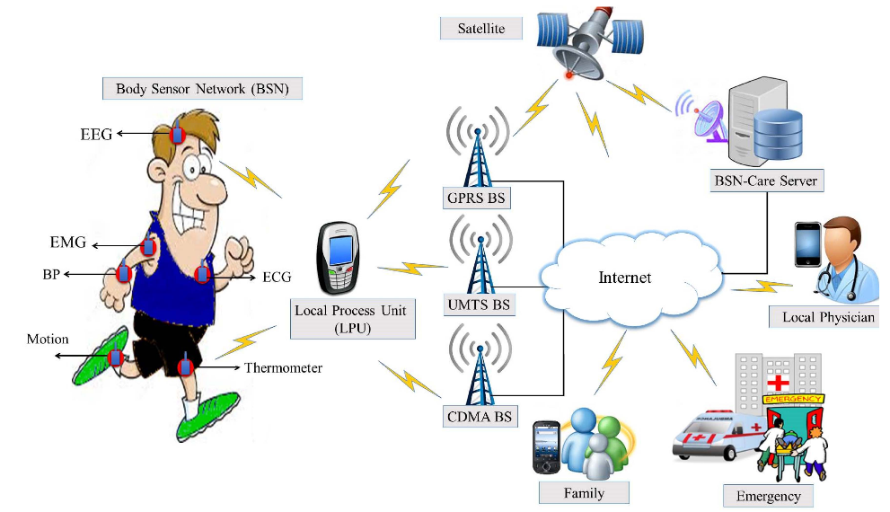Fig.1. Secure IoT-based modern healthcare system using BSN