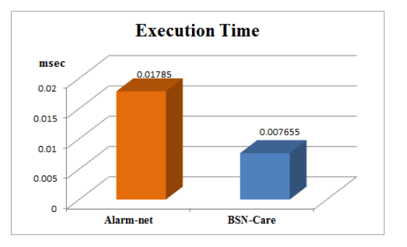 Fig.4. Performance benchmarking based on execution time