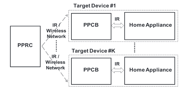 Fig.2. System architecture of the proposed control system