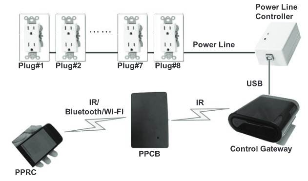 Fig.10. System architecture of the proposed lighting control system