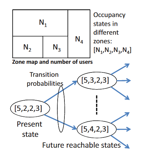 Fig.2: Markov chain building occupancy model, with states represented by a sequence that holds the number of users in different zones.