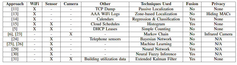 TABLE I: Review of existing literature on occupancy modeling and monitoring for smart buildings