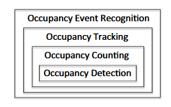 Fig.1: Occupancy monitoring problems