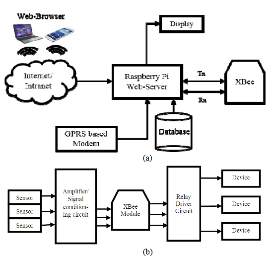 a gsm  wsn and embedded web server architecture for