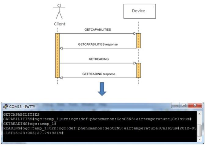 Figure 3. Procedures of the sensor protocol.