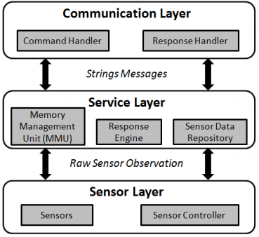 Figure 4. The system architecture supporting the PUCK protocol