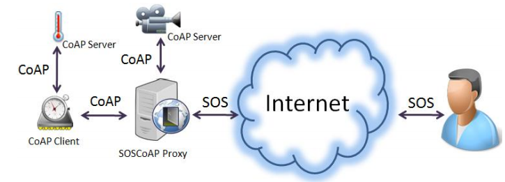 Figure 6. High level view of the SOS over CoAP strategy.
