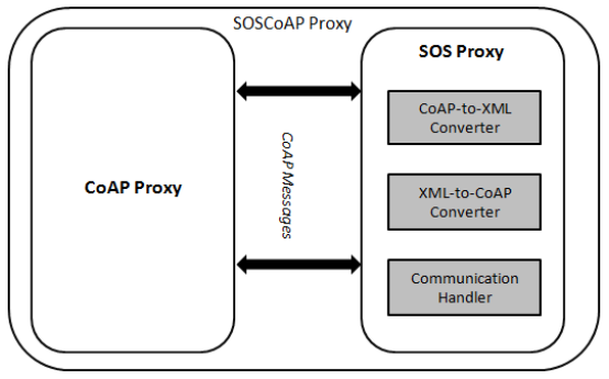 Figure 8. The architecture of the SOSCoAP Proxy.