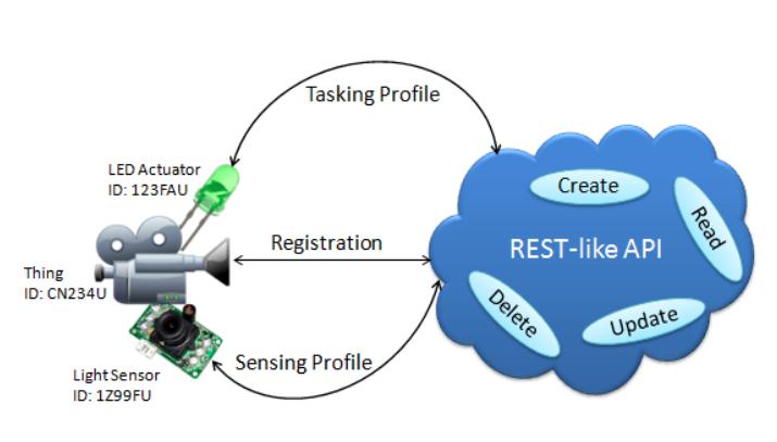 Figure 9. Ecosystem of the OGC Sensor Things API.