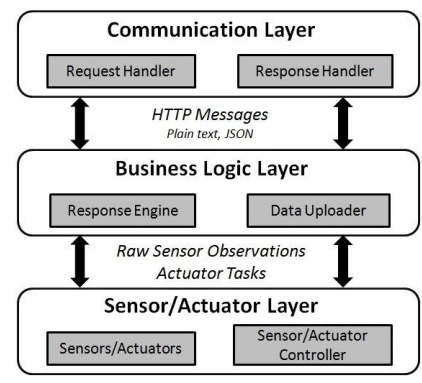 Figure 10. The device architecture supporting the OGC SensorThings API