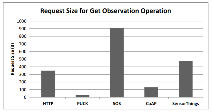 Figure 11. Request size evaluation for the get observation request