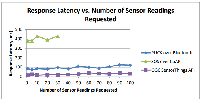 Figure 15. Response latency vs. the number of sensor readings (removed TinySOS)