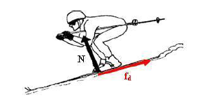 Figure 2-4a. Illustration showing tangential dynamic friction force acting between the skis and the snow