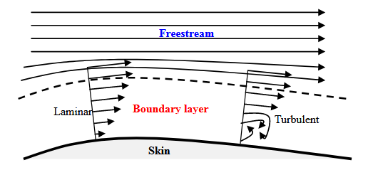 Figure 2-4b. Illustration showing the boundary layer closest to the skin and how, due to skin friction, the air is slowed down.