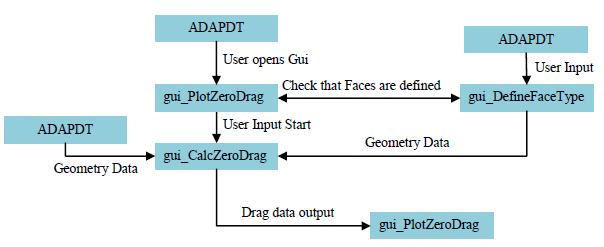 Figure 4-1. Scheme describing the basic overall interlinking between ADAPDT and the Zero-drag algorithm