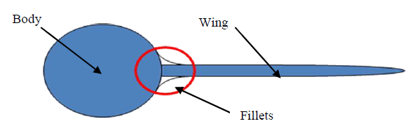 Figure 2-6b Principal sketch of fillets used to reduce interference drag.