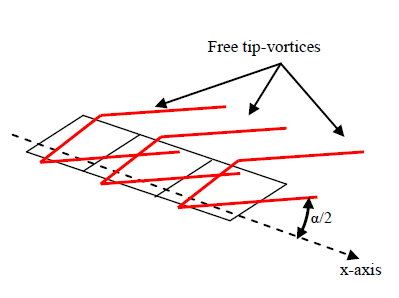 Figure 3-4. Non-linear model by Gersten and Bollay.