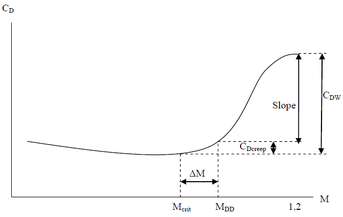 Figure 3-2. Transonic zero-lift drag slope build-up