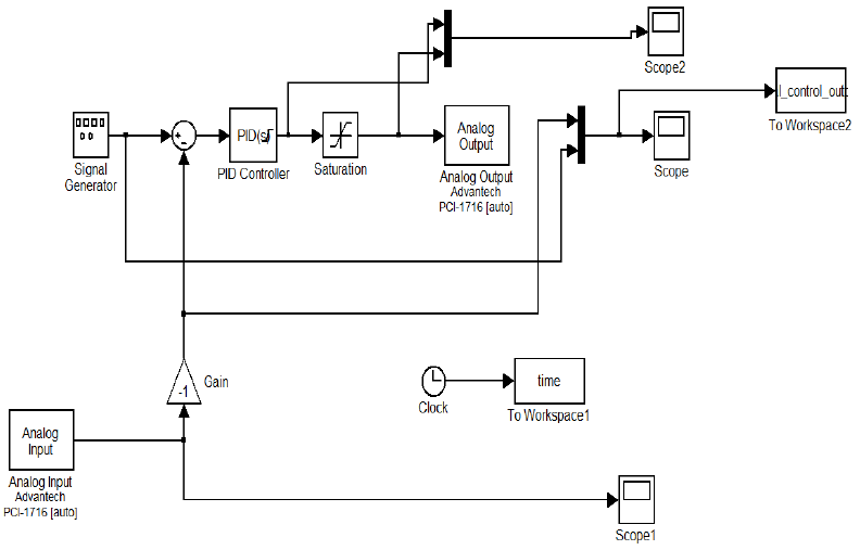 Speed Control Of Dc Motor Using Pid Controller