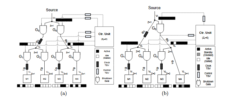 "Figure 3.1: Suppose the control center that sends out enabling signals is at layer Z 0 = 0 and the maximum number of TSVs allowed is 5. Design (a) has 7 ""AND"" gate and 7 TSVs, which is infeasible to place. Design(b) uses only 5 TSVs while still achieves considerable power saving"