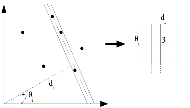 Figure 12 : The Hough transform counts the number of points in a strip around the line