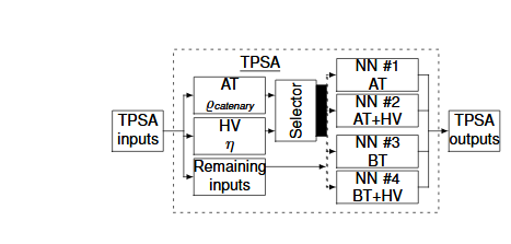 Fig. 1: For AT and BT (no AT) contact line types, which can be connected to an HV transmission line, there are four separate possible neural networks