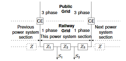 Fig. 2: A section of the RPSS (railway power supply system), illustrated as an electric circuit