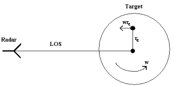 Figure 2.6. Velocity of rotating scatterer