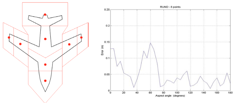 Figure 4.16. Point scatterer positions (left) and errorplot (right).