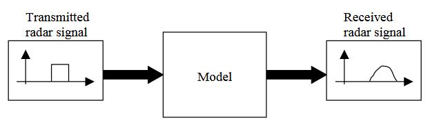 Figure 4.7. Block Model