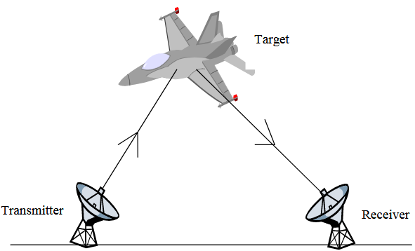 Figure 2.1. Bistatic Radar System