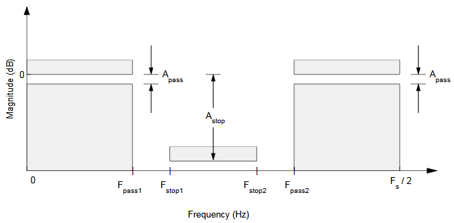 Figure 3.1. Bandstop filter characteristic. F pass and F stop define the boundaries for the pass- and stop band in the frequency range, while A pass and A stop defines the dampening in each band. F s is the sample rate