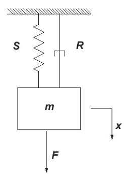 Figure 6.1: Mechanical oscillator composed of a mass-spring-damper system