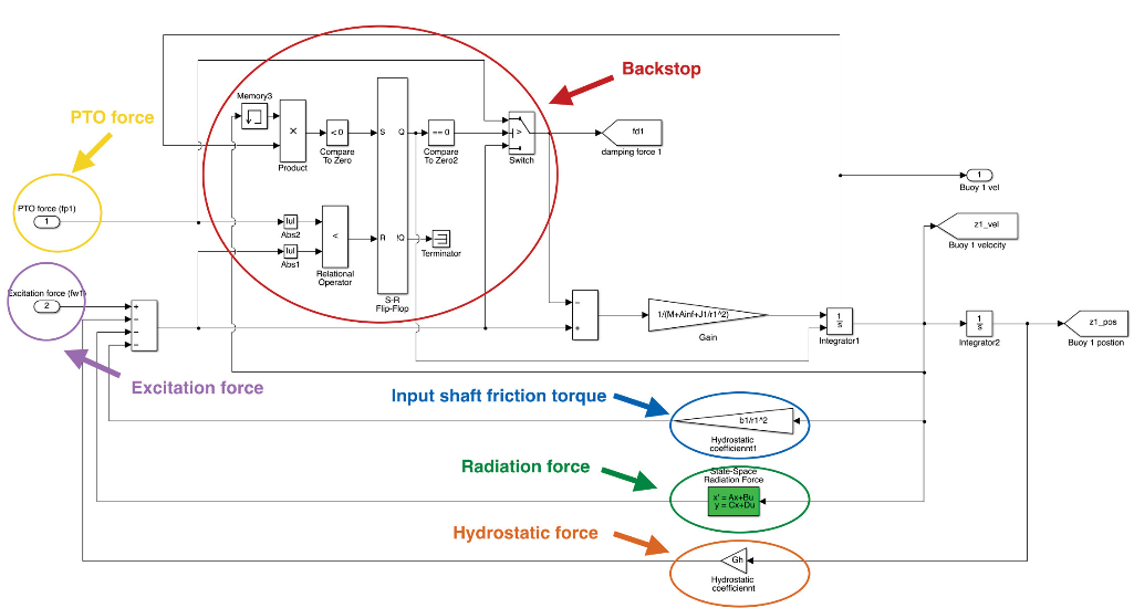 Figure 8.4: Simulink model of the heaving buoy