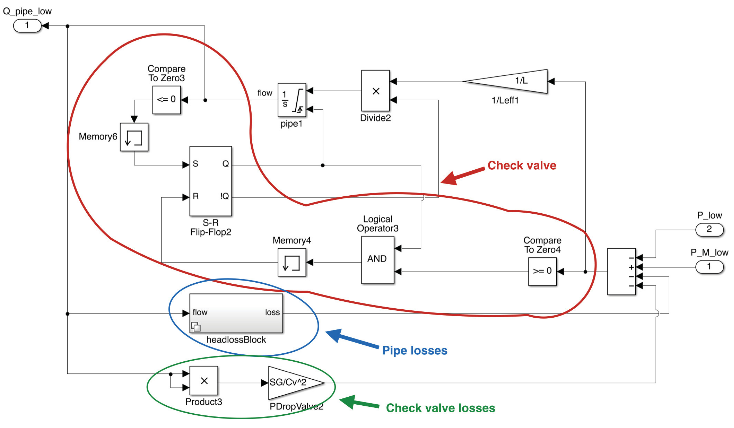 Figure 8.9: Simulink model of a pipe with a check valve