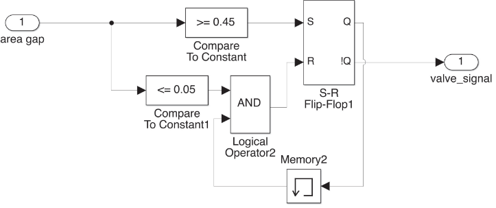 Figure 8.20: SIMULINK model of the by-pass control