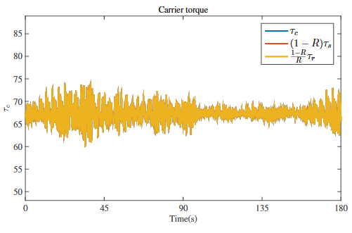 Figure 10.3: Carrier torque calculated in three different ways to check the torque balance