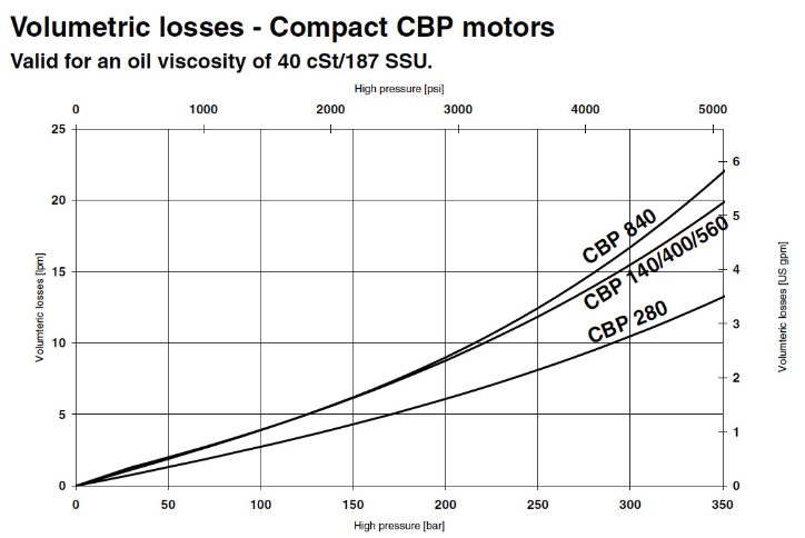 Figure 5.3: Hagglunds compact CBP motors - volumetric efficiency