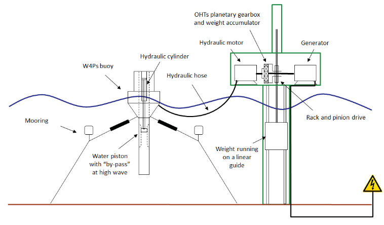 Figure 2.1: Overview of system layout with one buoy attached to the hub