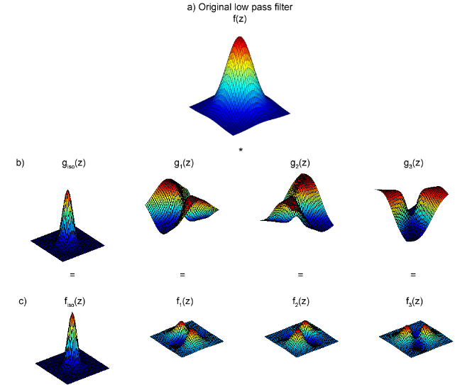 Figure 4.1: Construction of a set of 2D spatial filters