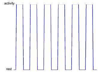 Figure 5.1: Boxcar response model