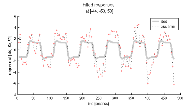 Figure 6.4: Fitted responses at voxel with maximum correlation value