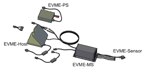 Figure 2: Overview of the EVME
