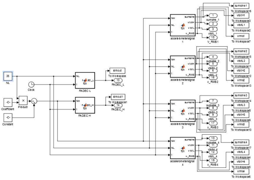 Figure 7: Simulink model