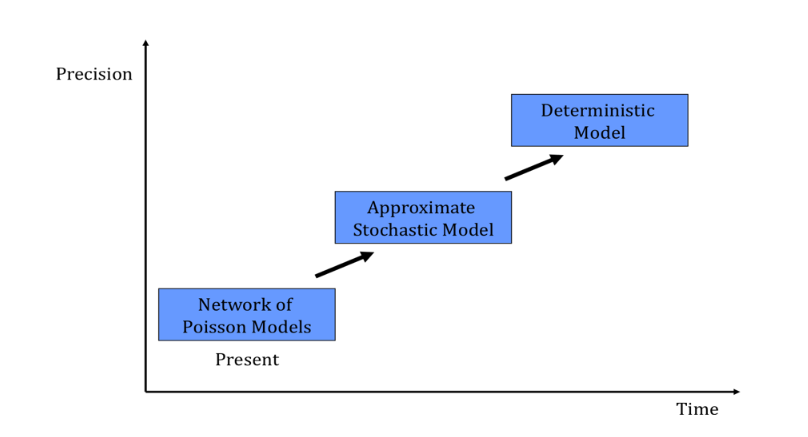 Figure 2.1 Queuing models under various degree of precision