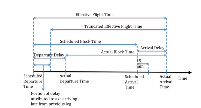 Figure 4.1 Definitions of phases of flight