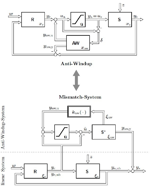 Figure 2.9: Transformation of a model recovery anti-windup control loop in general representation to the mismatch representation