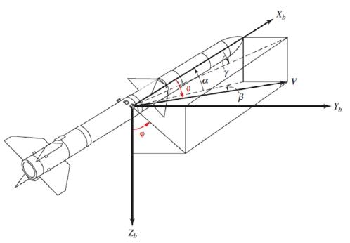 Figure 2.2: Figure 2.1 enhanced by the aerodynamic angles